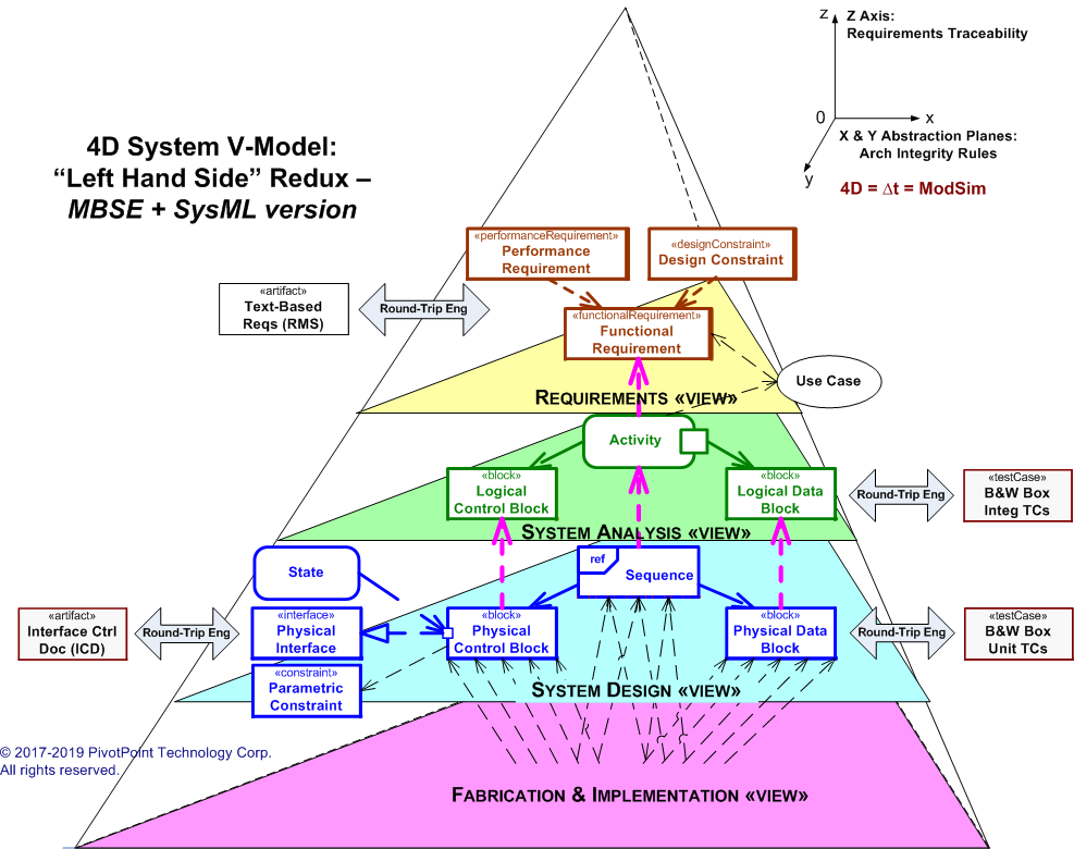 Custom MBSE + SysML Training & Certification - PivotPoint