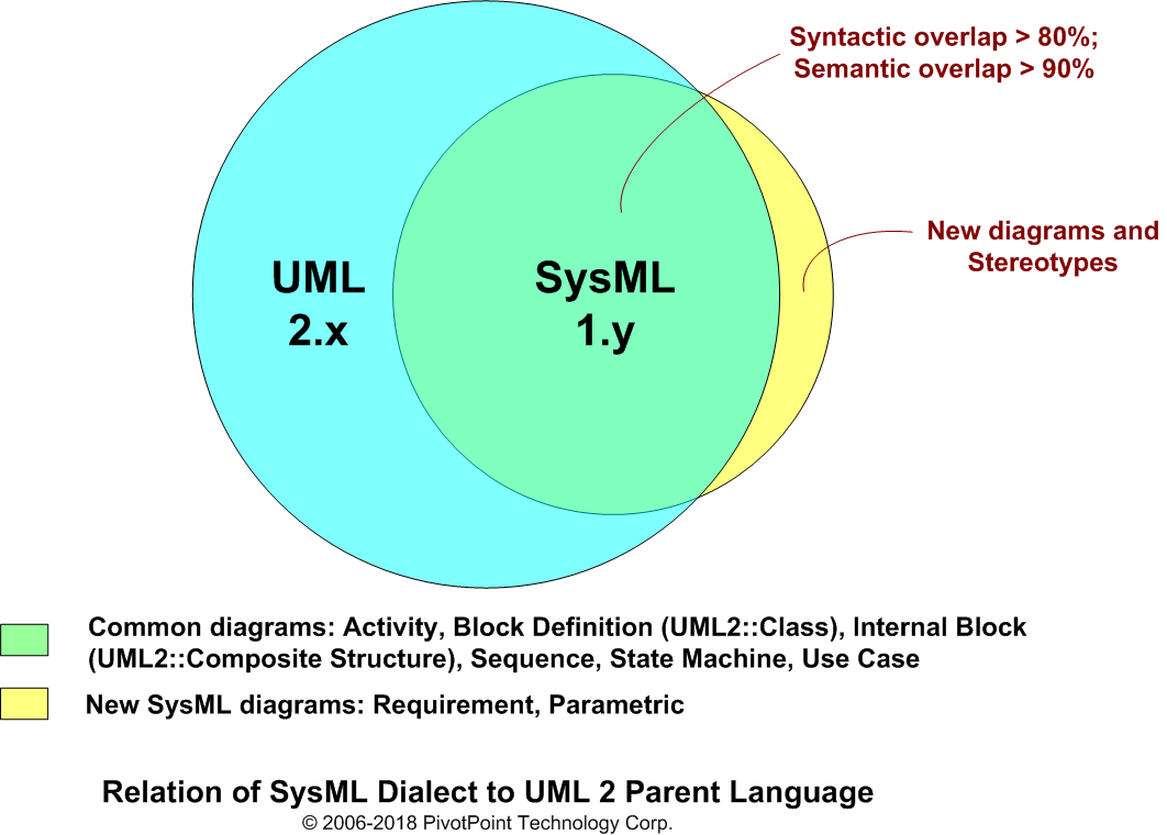 SysML Open Source Project - What is SysML? Who created SysML?